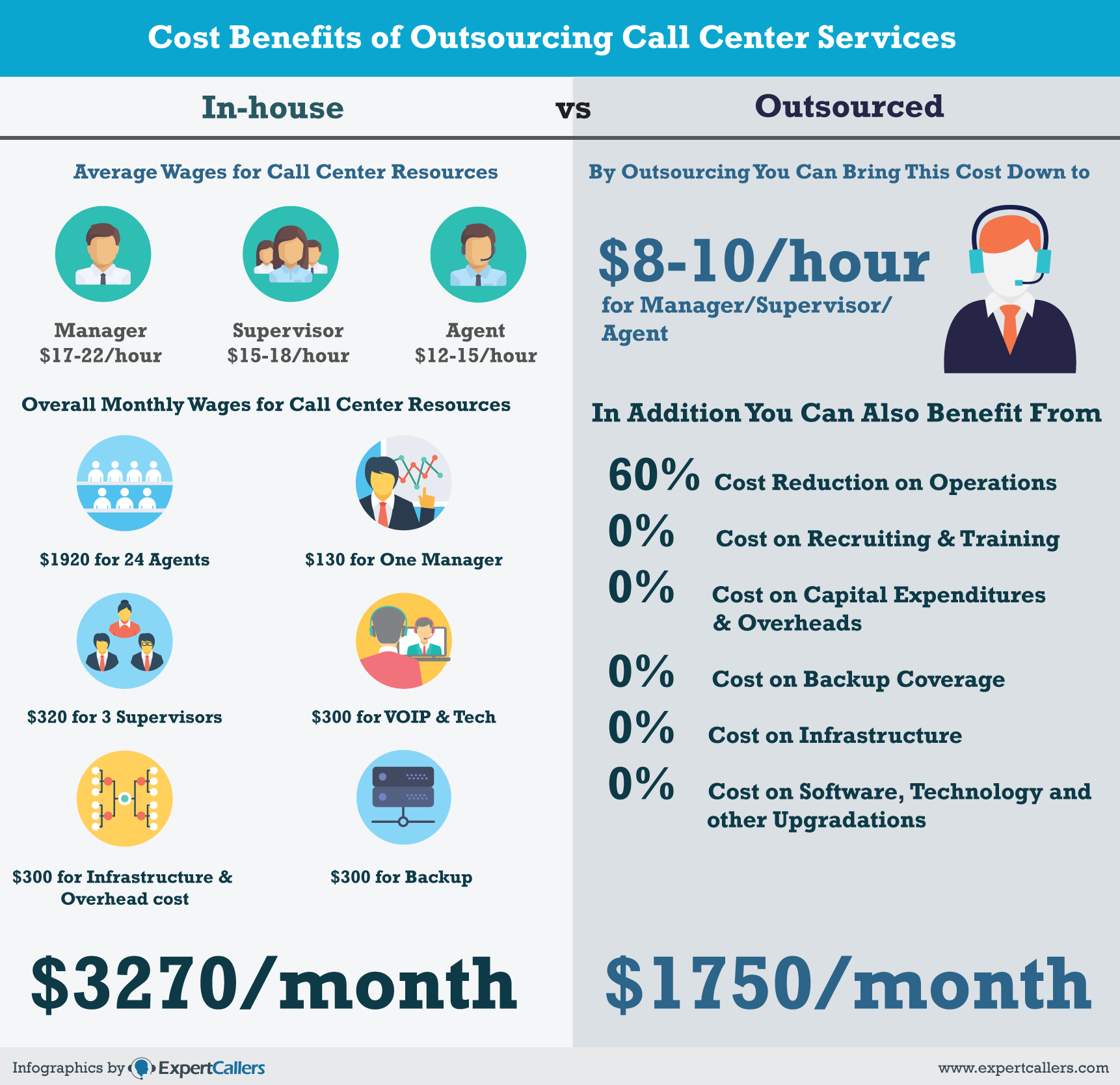 cost-benefits-of-outsourcing-call-centers