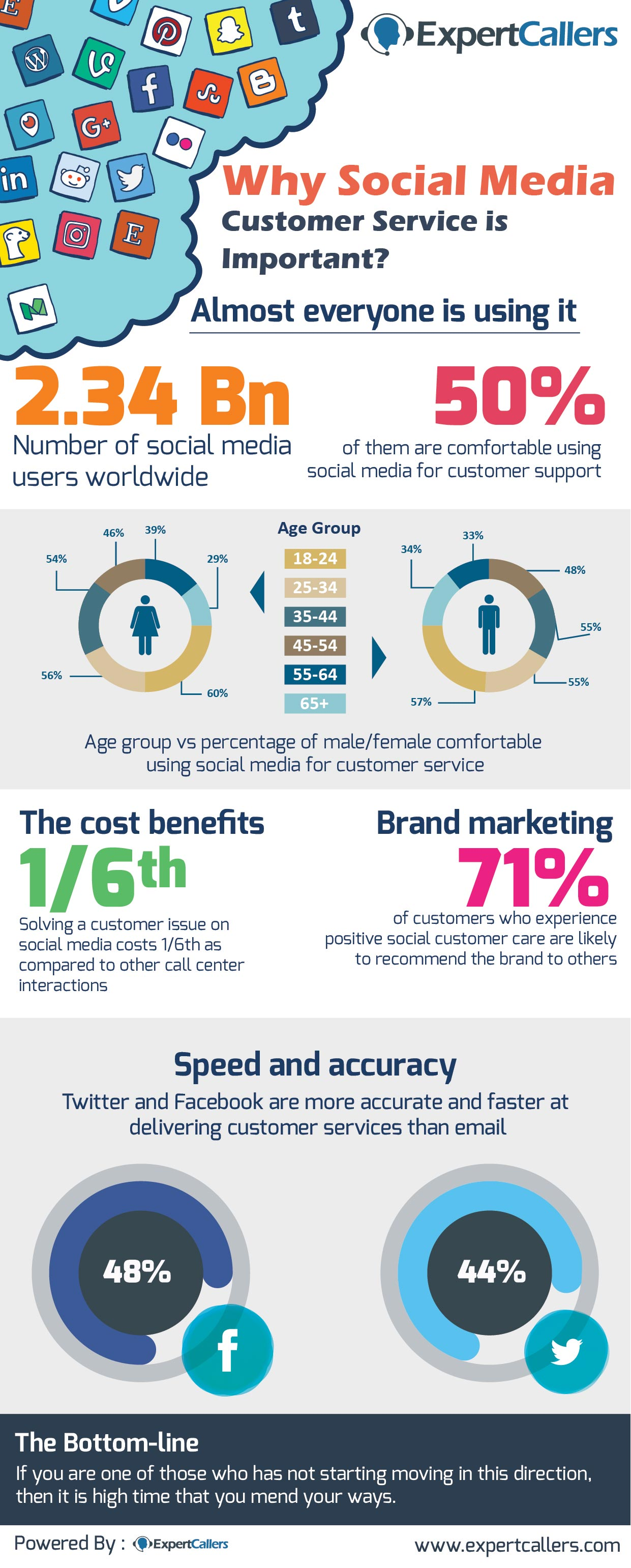 Why-Social-Media-Customer-Service-is-Important-web