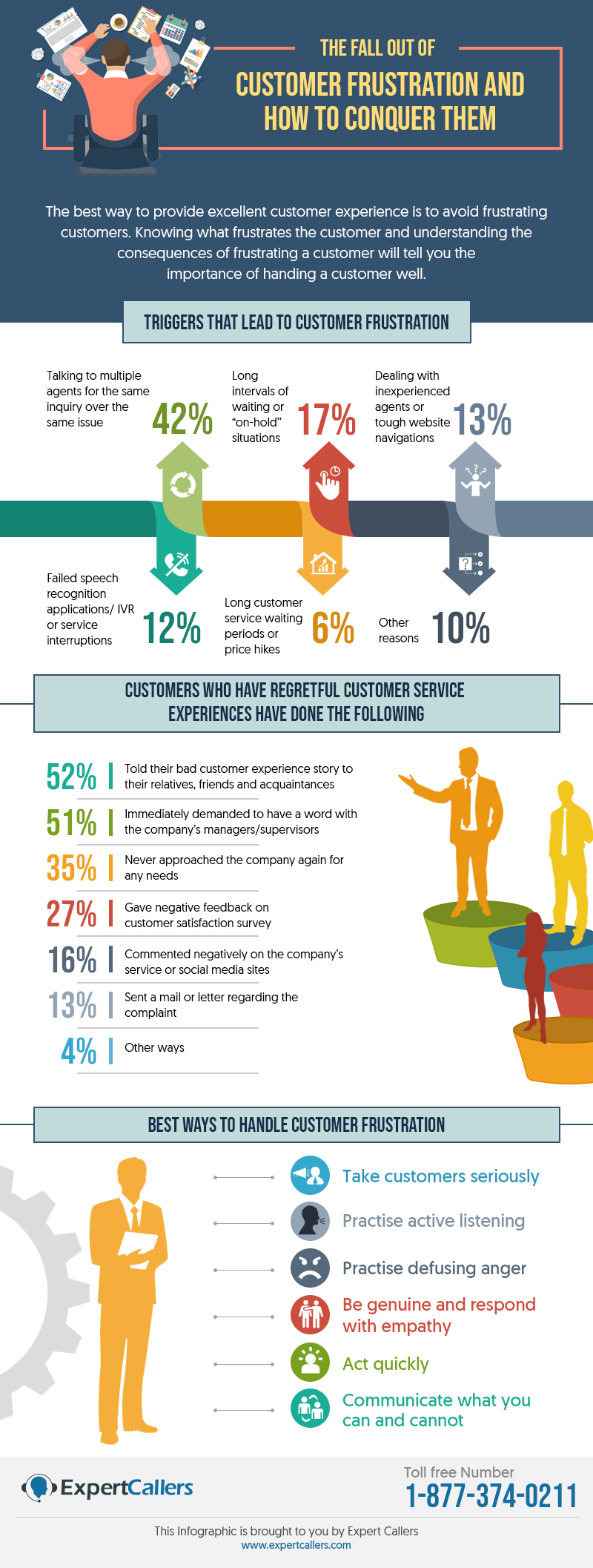 The Fall Out of Customer Frustration and How to Conquer Them
