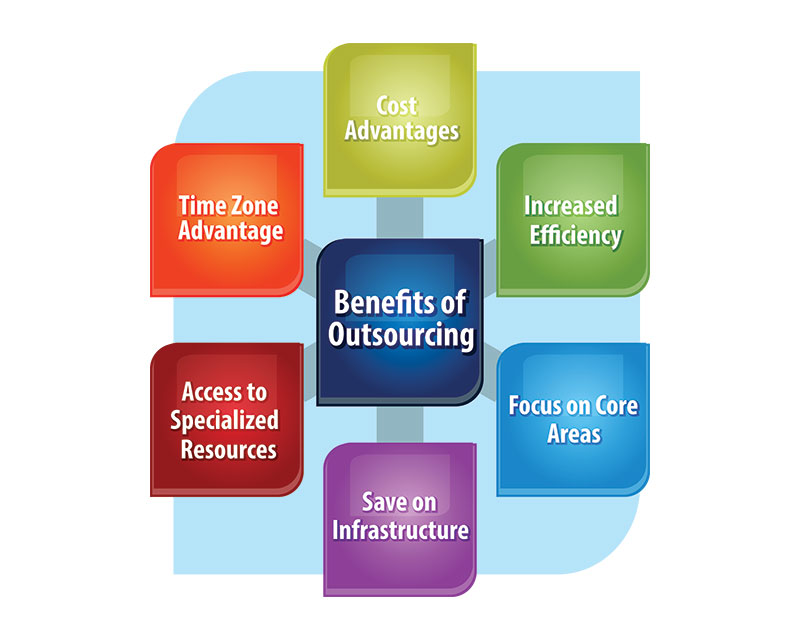 benefits of outsourcing inbound call center services