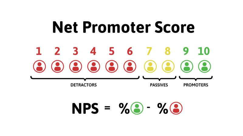 Net promoter score for customer survey