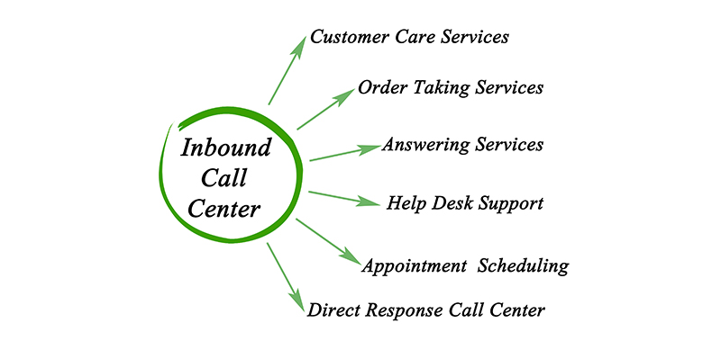 inbound call center services by expert callers