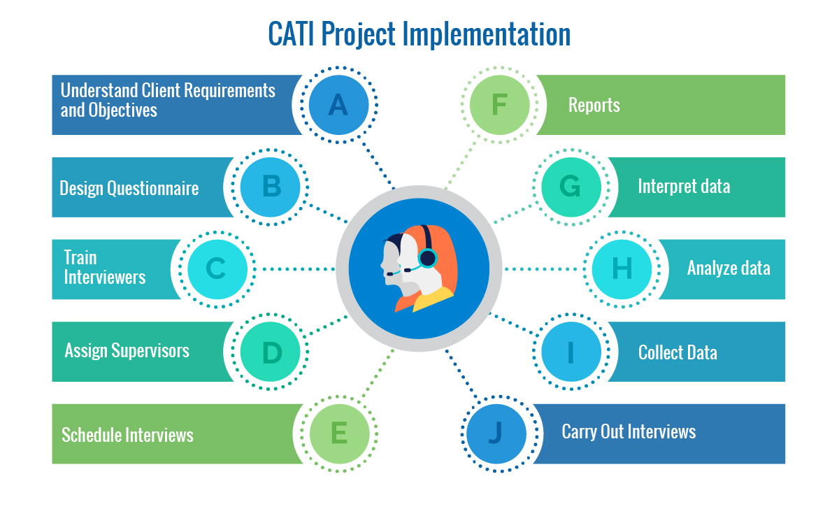 CATI Project implementation process