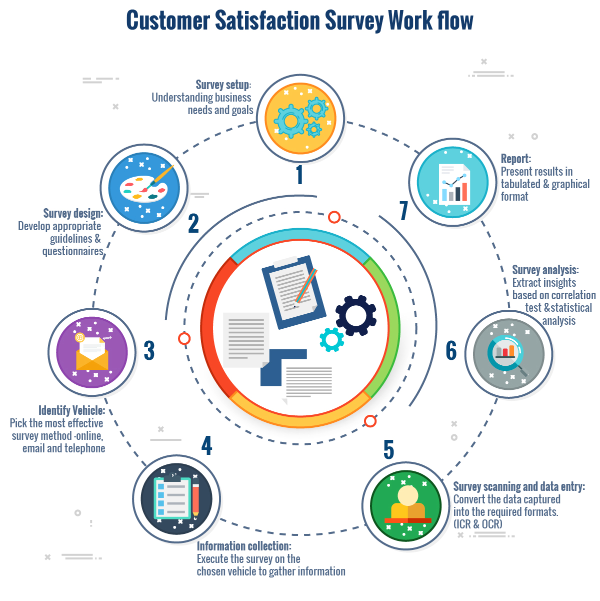 customer satisfaction survey Process